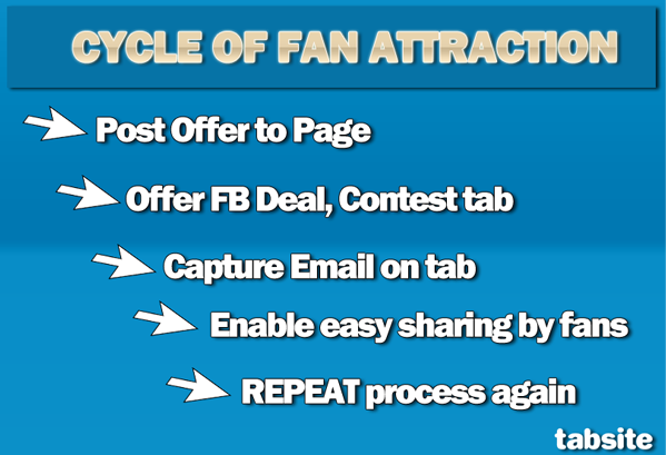 cycle of fan engagement 5 Key Tips for Facebook Page Marketers