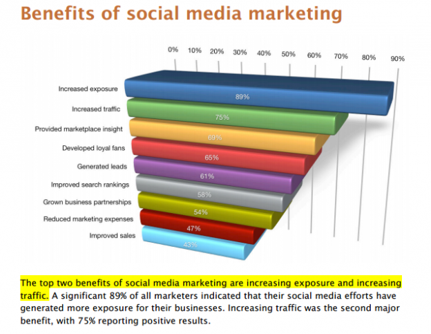 benefits-of-sm-marketing