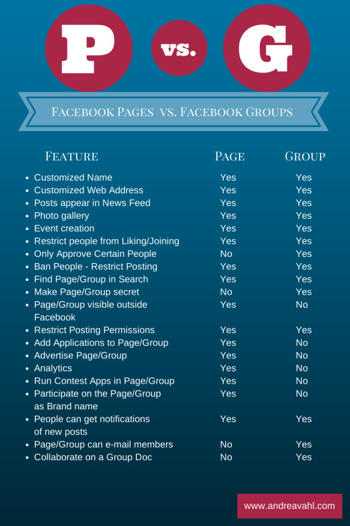 Facebook Page or Group - The Guide to Decide